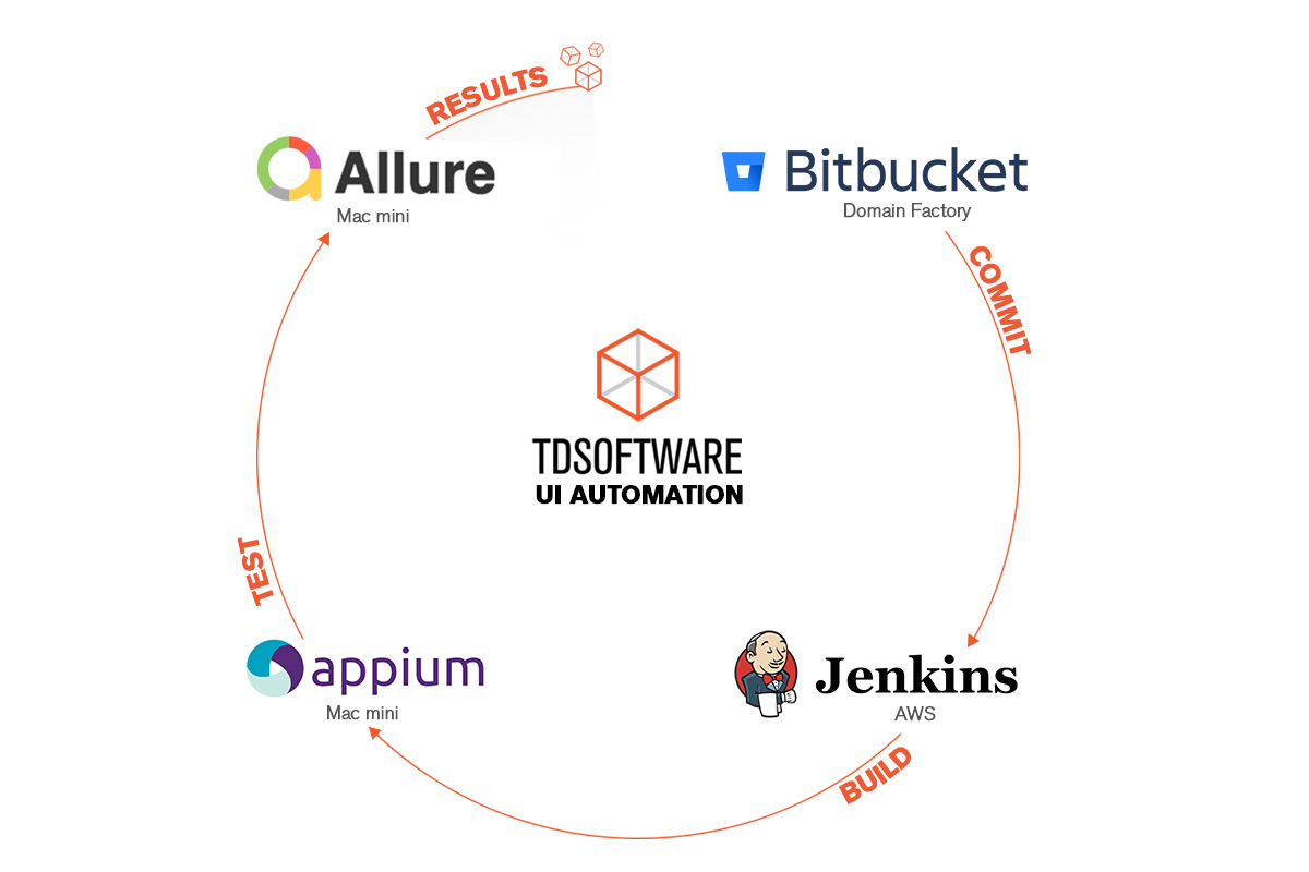 The picture shows the logos of the test automation setup: Bitbucket, Jenkins, Appium, and Allure. The logos are arranged in a circle.